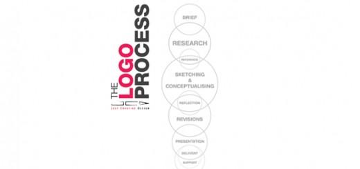 8 Steps of a Creative Logo Design Process