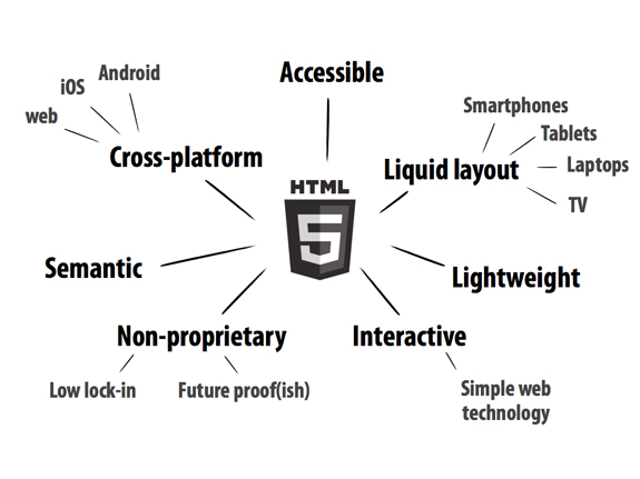 How To Tap the Potential in HTML5?